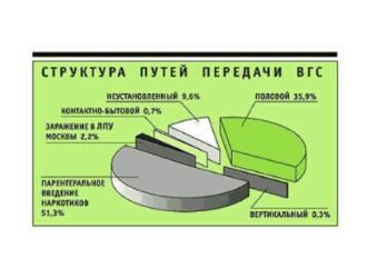 На картинке видно какие причины заражения гепатитом Б наиболее распространены