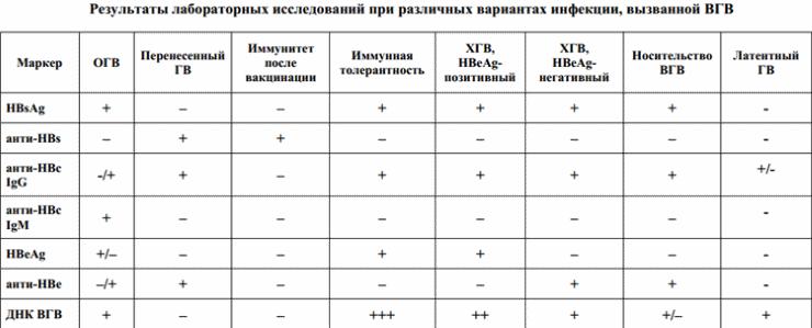 Расшифровку анализов можно сгруппировать в такой таблице