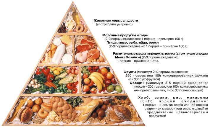 Эта пирамида поможет лучше разобраться с рационом питания при гепатите С